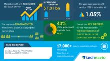 Global Plastic Packaging Sacks Market 2020-2024 | Increased Use of Plastic Sacks in the Construction Sector to Boost Market Growth | Technavio