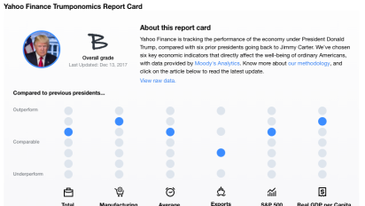 Trump's grade on the economy drops from A- to B