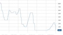 Fed Slashes Rates To Zero, Starts QE