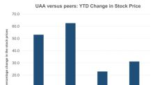 A Look at Under Armour Stock's Journey So Far This Year
