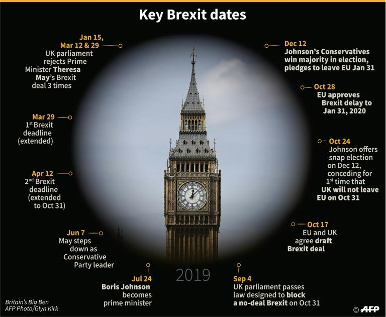 Key events in the Brexit process in 2019. (AFP Photo/Gal ROMA)