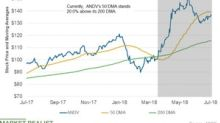 What ANDV's Moving Averages Suggest