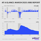 March jobs report: U.S. economy loses 701,000 payrolls, unemployment rate jumps to 4.4%