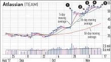 Taking Profits Early Is A Key Tenet Of Swing Trades