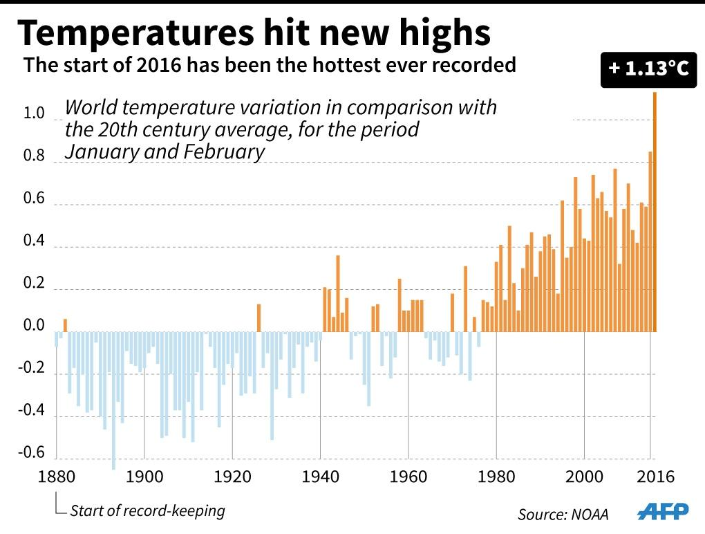 Temperatures hit new highs (AFP Photo/INFOGRAPHIE, fh/sim)