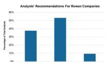 RBC Raises Target Price for Rowan Companies