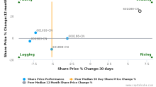China Shenhua Energy Co. Ltd. breached its 50 day moving average in a Bullish Manner : 601088-CN : November 10, 2017