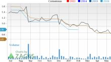What Makes Express, Inc. (EXPR) a Strong Sell?