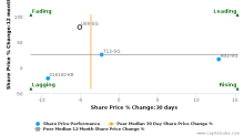 UPP Holdings Ltd. breached its 50 day moving average in a Bearish Manner : U09-SG : February 20, 2017