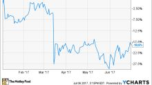 Why FTD Companies Inc. Stock Has Dropped 19% This Year So Far