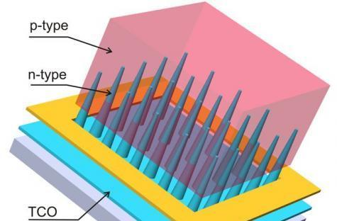 Nanocones make solar cells more efficient, sinister looking