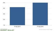 Broadcom's Expenses May Keep Falling