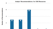 CNX Resources: Pre-Earnings Wall Street Ratings
