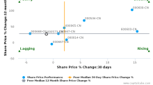 DongGuan Winnerway Industrial Zone Ltd. breached its 50 day moving average in a Bearish Manner : 000573-CN : March 10, 2017