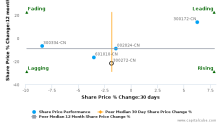 Shanghai Canature Environmental Products Co., Ltd. breached its 50 day moving average in a Bearish Manner : 300272-CN : April 11, 2017