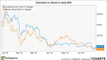 Why Overstock.com, Inc. Shares Fell 47% in the 1st Half of 2018