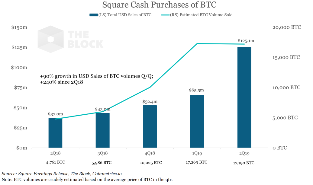 Square Q2 bitcoin sales topped a record $125 million, up over 240% since last year