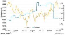 Can MPLX Gain Upward Momentum from Here?