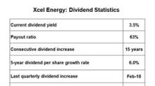 How Xcel Energy's Payout Ratio Stacks Up