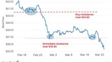 Why GM Stock Underperformed Peers Last Week