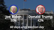 Trump trails Biden by eight points in the polls