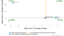 PT Unilever Indonesia Tbk breached its 50 day moving average in a Bearish Manner : UNLRF-US : August 4, 2017