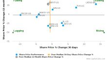 Burberry Group Plc breached its 50 day moving average in a Bullish Manner : BBRYF-US : July 26, 2017