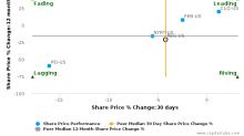 Regency Centers Corp. breached its 50 day moving average in a Bearish Manner : REG-US : August 30, 2017