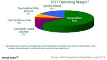 Analyzing Magellan Midstream Partners' Commodity Exposure