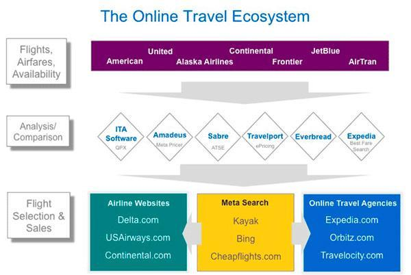 Google acquires ITA for $700m, dives headfirst into airline ticket search