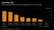 India Considers Breaking Up World's Top Coal Miner