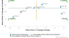 W.R. Berkley Corp. breached its 50 day moving average in a Bullish Manner : WRB-US : August 2, 2017