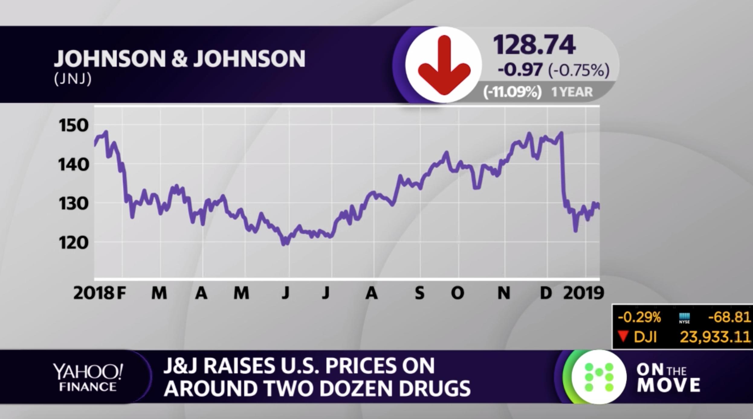 J&J raises prices on around two dozen drugs