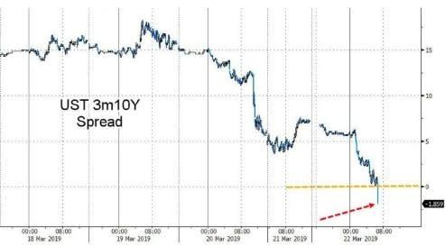 10年期美債殖利率與3個月期國庫券殖利率利差昨晚出現倒掛 圖片來源:Zerohedge