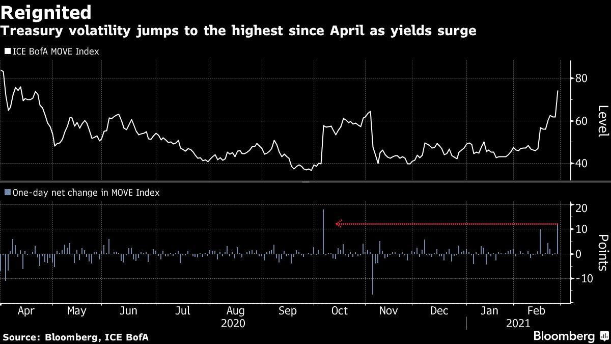 Yield in focus as stocks positioned to open carefully: Market coverage