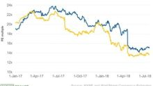 Philip Morris's Q2 2018 Valuation Multiple Falls on Weak Outlook