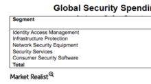 How FireEye and IBM Could Benefit Big in Security Spending