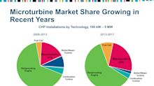 U.S. Microturbine CHP Market Share Grows to a Record 25%