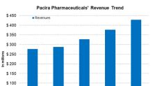 Pacira Pharmaceuticals' Top Line Continues to Expand