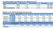 Oil Bulls Broken By Economic Fears