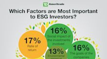 TD Ameritrade Launches Socially Aware Portfolios, Expanding Access to ESG Investing