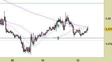 EUR/USD: tentativo di reazione già in corso