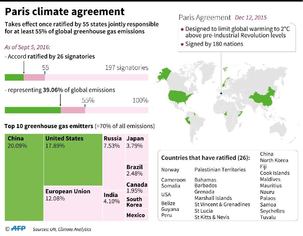 Paris climate agreement (AFP Photo/Paz PIZARRO, Muriel PICHON-DE-BOYSERE, Alain BOMMENEL)
