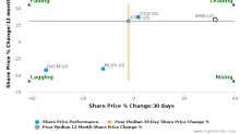 IRadimed Corp.: Price momentum supported by strong fundamentals