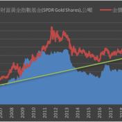 《貴金屬》COMEX黃金上漲0.6% ETF持倉增加