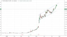 Trade of the Day: Turtle Beach (HEAR)