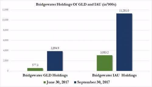 橋水基金第3大幅加碼黃金ETF GLD及 IAU。(圖表來源:HedgeFund)