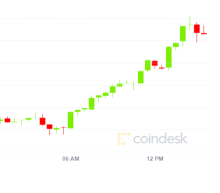 Ether's Price Rally  Above $3.2K Appears Spot-Driven, Boding Well for Further Gains