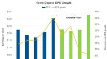 What Analysts Expect from Home Depot's EPS in the Next Year