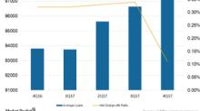 Analyzing Bancorp's Loan Credit Quality
